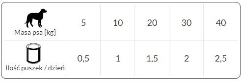 tabela dawkowania